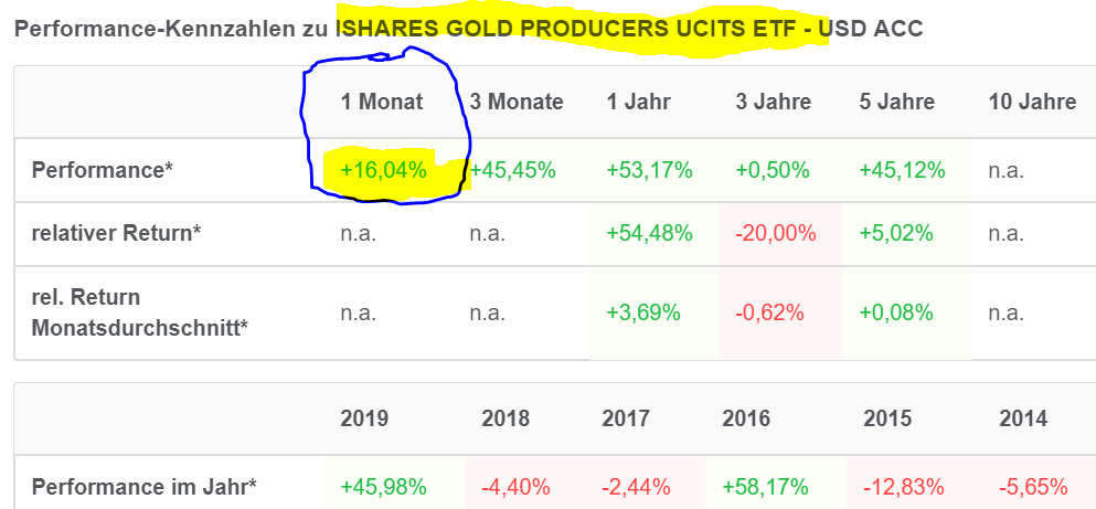 Top Monatsmomentum 11.08.2019