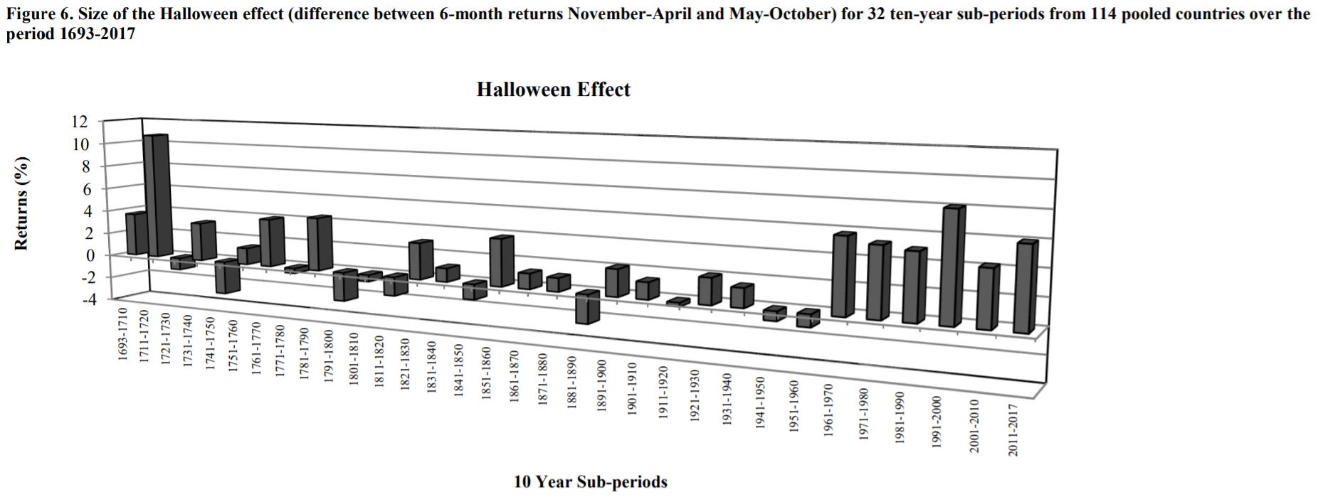 Halloween-Effekt: Statistik 2