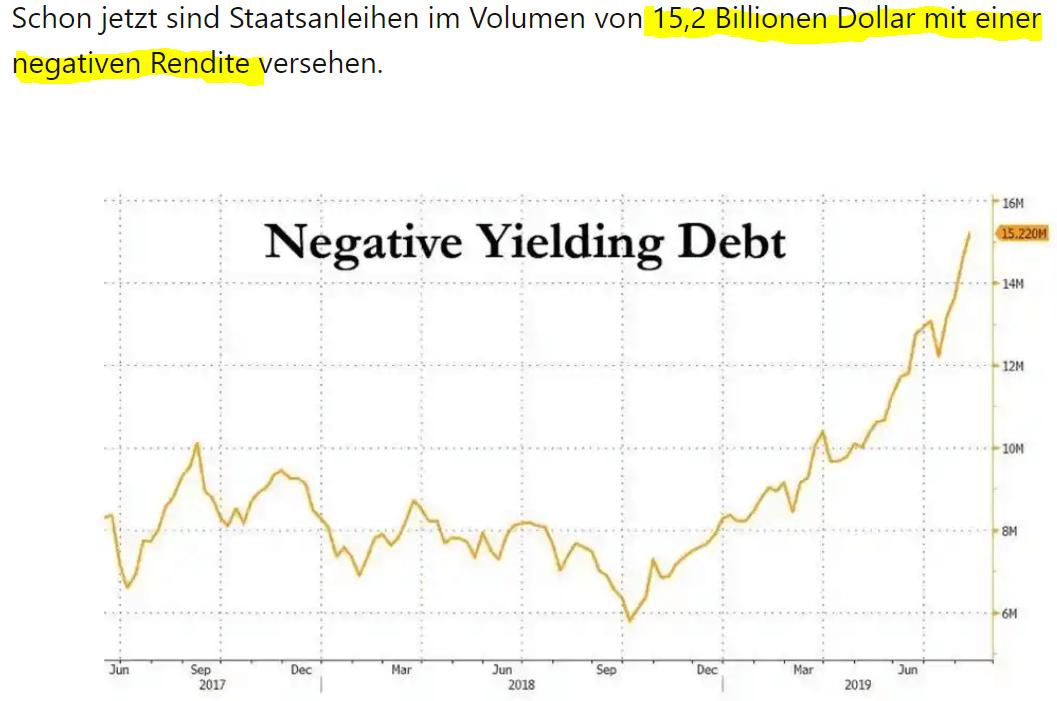 Kapital in Staatsanleihen mit Negativzinsen